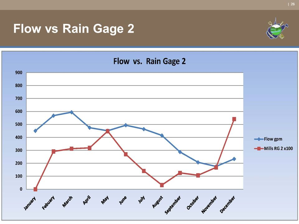 | 26 Flow vs Rain Gage 2