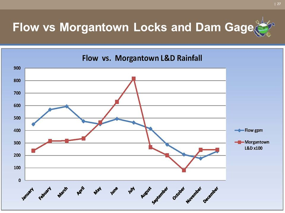 | 27 Flow vs Morgantown Locks and Dam Gage