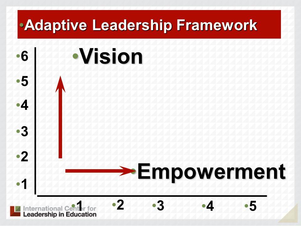 1 2 3 45 EmpowermentEmpowerment VisionVision 1 2 3 4 5 6 Adaptive Leadership FrameworkAdaptive Leadership Framework