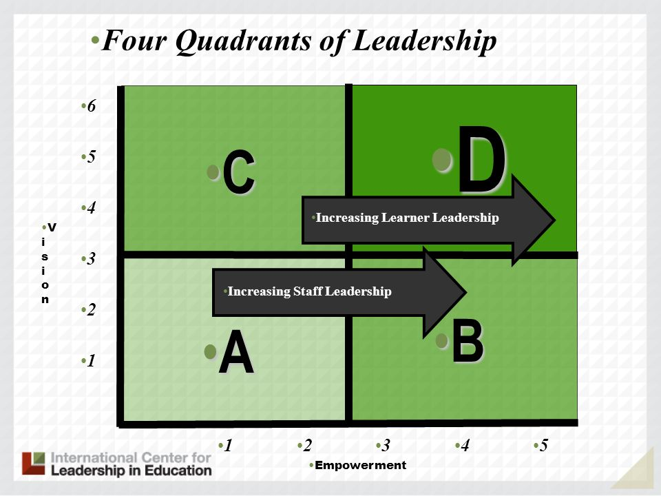 V i s i o n A B D C Four Quadrants of Leadership 1 Empowerment 2 3 4 5 6 12345 Increasing Staff Leadership Increasing Learner Leadership