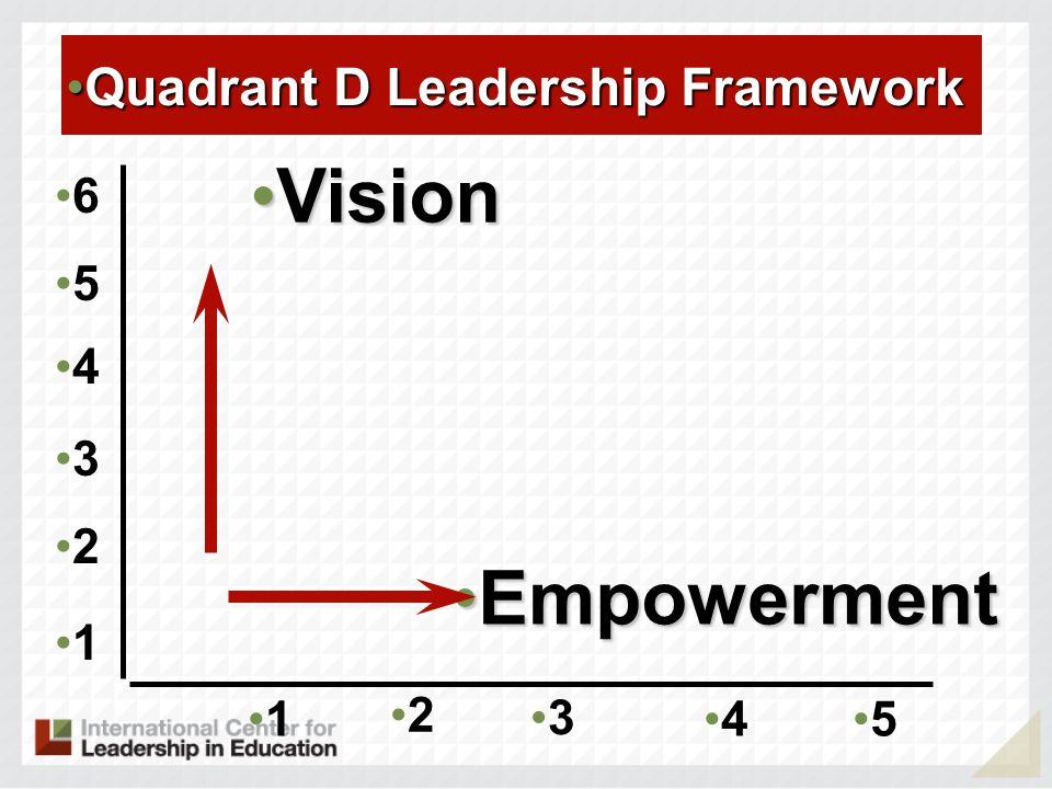 1 2 3 45 EmpowermentEmpowerment VisionVision 1 2 3 4 5 6 Quadrant D Leadership FrameworkQuadrant D Leadership Framework