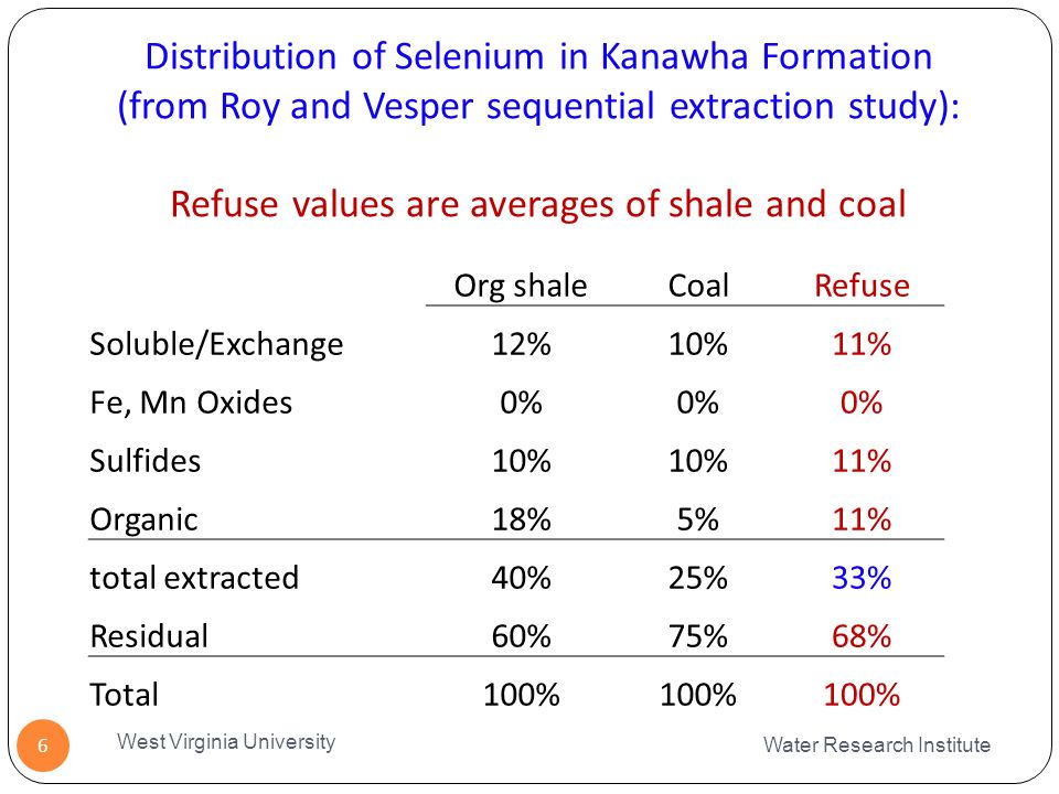 Distribution of Selenium in Kanawha Formation (from Roy and Vesper sequential extraction study): Refuse values are averages of shale and coal Water Research Institute West Virginia University 6 Org shaleCoalRefuse Soluble/Exchange12%10%11% Fe, Mn Oxides0% Sulfides10% 11% Organic18%5%11% total extracted40%25%33% Residual60%75%68% Total100%