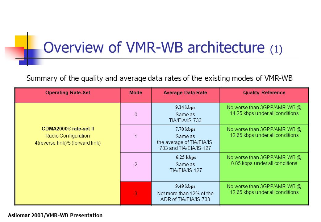 Asilomar 2003/VMR-WB Presentation Overview of VMR-WB architecture (1) Operating Rate-SetModeAverage Data RateQuality Reference CDMA2000® rate-set II R