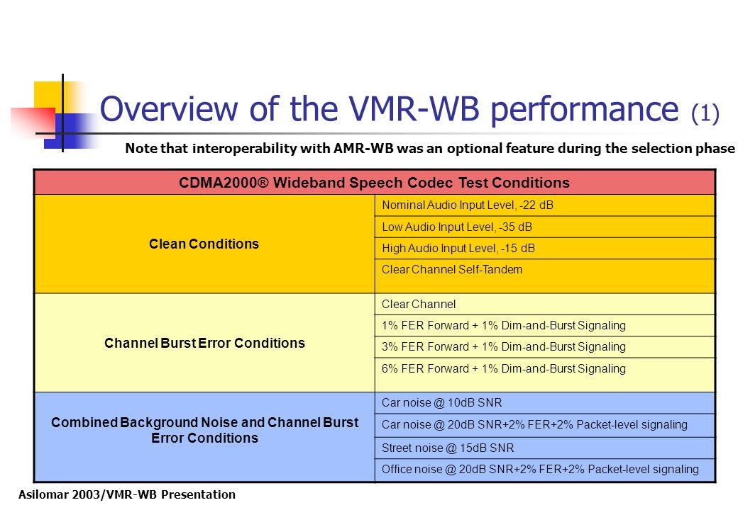 Asilomar 2003/VMR-WB Presentation Overview of the VMR-WB performance (1) CDMA2000® Wideband Speech Codec Test Conditions Clean Conditions Nominal Audi