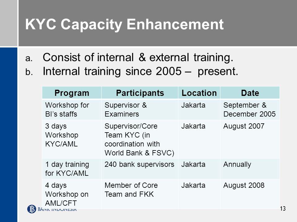 13 KYC Capacity Enhancement a. Consist of internal & external training. b. Internal training since 2005 – present. ProgramParticipantsLocationDate Wor