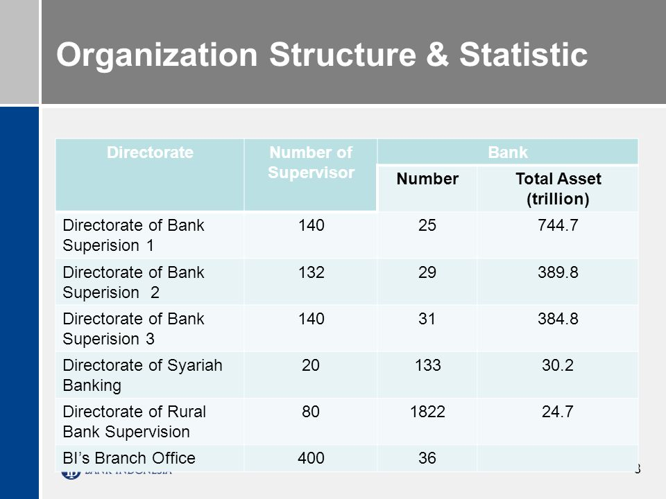 8 Organization Structure & Statistic DirectorateNumber of Supervisor Bank NumberTotal Asset (trillion) Directorate of Bank Superision 1 14025744.7 Directorate of Bank Superision 2 13229389.8 Directorate of Bank Superision 3 14031384.8 Directorate of Syariah Banking 2013330.2 Directorate of Rural Bank Supervision 80182224.7 BIs Branch Office40036