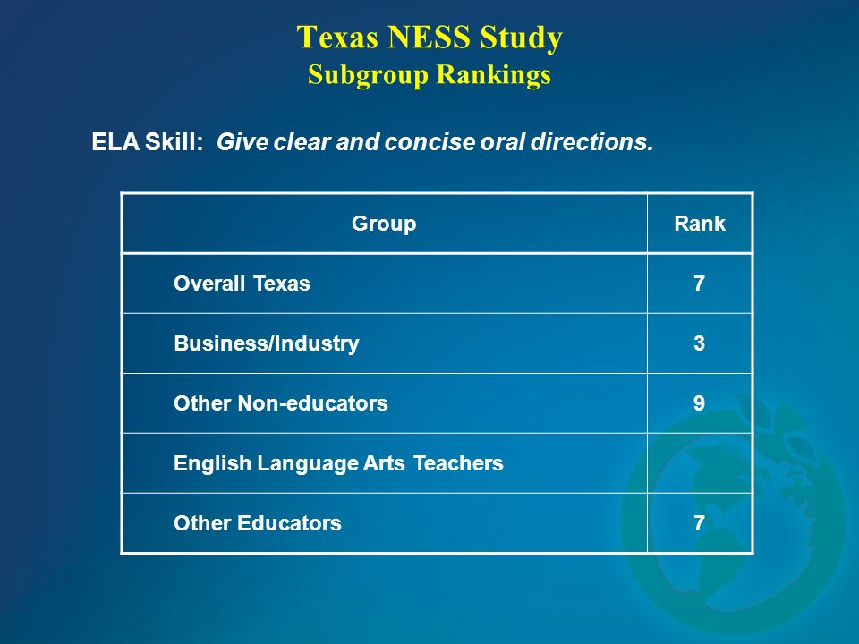 Texas NESS Study Subgroup Rankings ELA Skill: Give clear and concise oral directions.