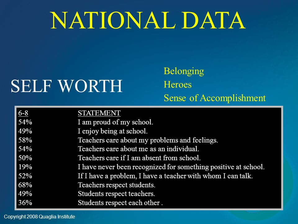 SELF WORTH Belonging Heroes Sense of Accomplishment 6-89-12STATEMENT 54%49%I am proud of my school.