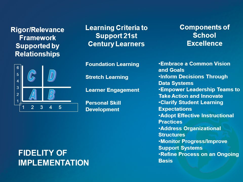 Learning Criteria to Support 21st Century Learners Foundation Learning Stretch Learning Learner Engagement Personal Skill Development Components of School Excellence Embrace a Common Vision and Goals Inform Decisions Through Data Systems Empower Leadership Teams to Take Action and Innovate Clarify Student Learning Expectations Adopt Effective Instructional Practices Address Organizational Structures Monitor Progress/Improve Support Systems Refine Process on an Ongoing Basis 654321654321 1 2 3 4 5 Rigor/Relevance Framework Supported by Relationships FIDELITY OF IMPLEMENTATION