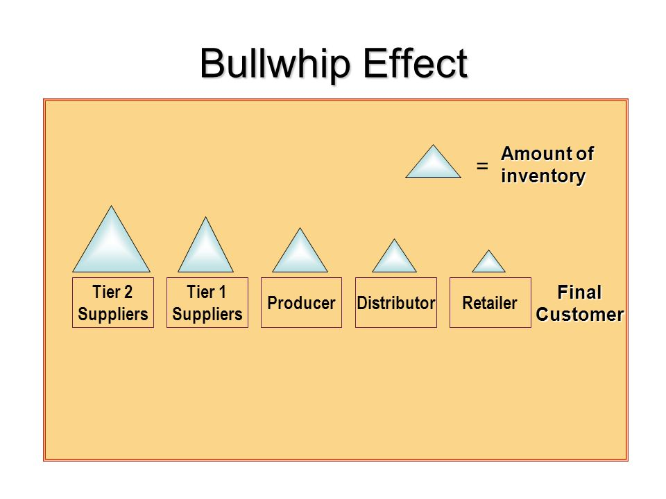 Bullwhip Effect Tier 2 Suppliers Tier 1 Suppliers ProducerDistributorRetailer Final Customer Amount of inventory =