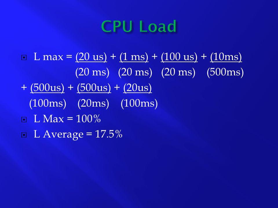 L max = (20 us) + (1 ms) + (100 us) + (10ms) (20 ms) (20 ms) (20 ms) (500ms) + (500us) + (500us) + (20us) (100ms) (20ms) (100ms) L Max = 100% L Average = 17.5%
