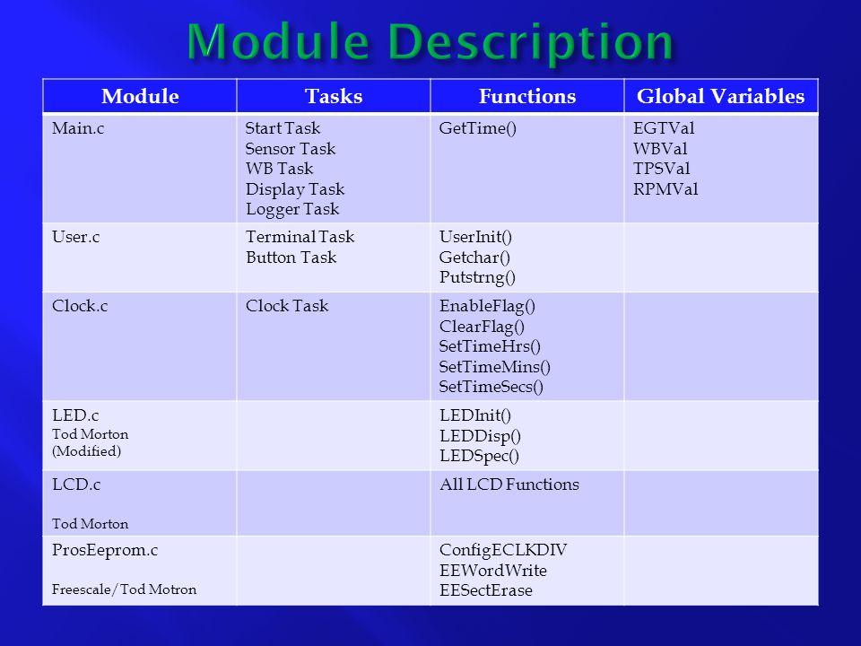 ModuleTasksFunctionsGlobal Variables Main.cStart Task Sensor Task WB Task Display Task Logger Task GetTime()EGTVal WBVal TPSVal RPMVal User.cTerminal Task Button Task UserInit() Getchar() Putstrng() Clock.cClock TaskEnableFlag() ClearFlag() SetTimeHrs() SetTimeMins() SetTimeSecs() LED.c Tod Morton (Modified) LEDInit() LEDDisp() LEDSpec() LCD.c Tod Morton All LCD Functions ProsEeprom.c Freescale/Tod Motron ConfigECLKDIV EEWordWrite EESectErase