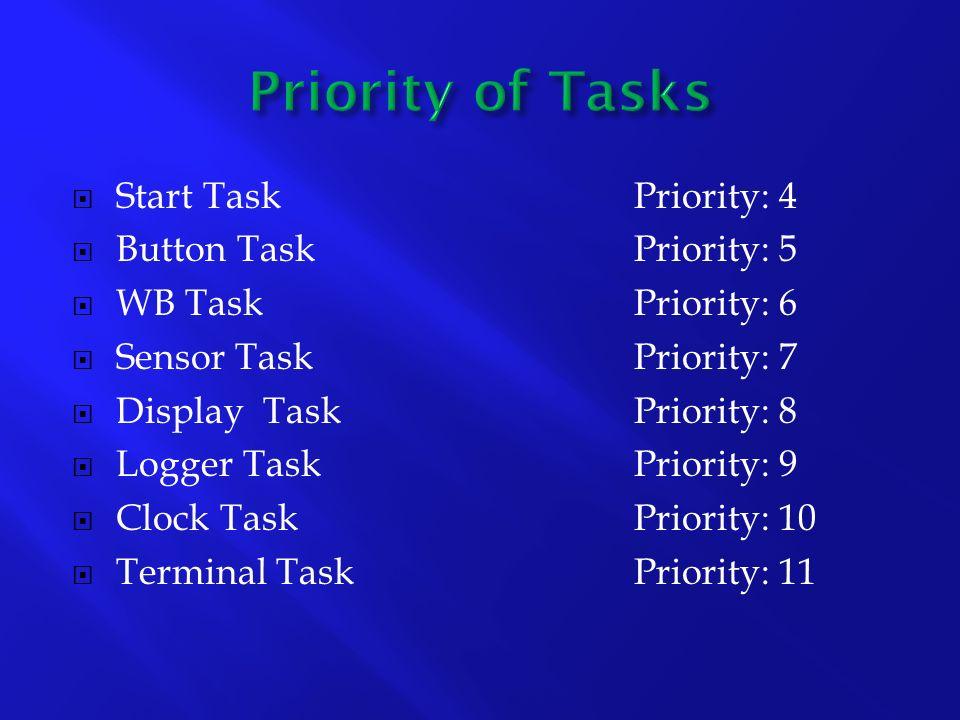 Start TaskPriority: 4 Button TaskPriority: 5 WB TaskPriority: 6 Sensor TaskPriority: 7 Display TaskPriority: 8 Logger TaskPriority: 9 Clock TaskPriority: 10 Terminal TaskPriority: 11
