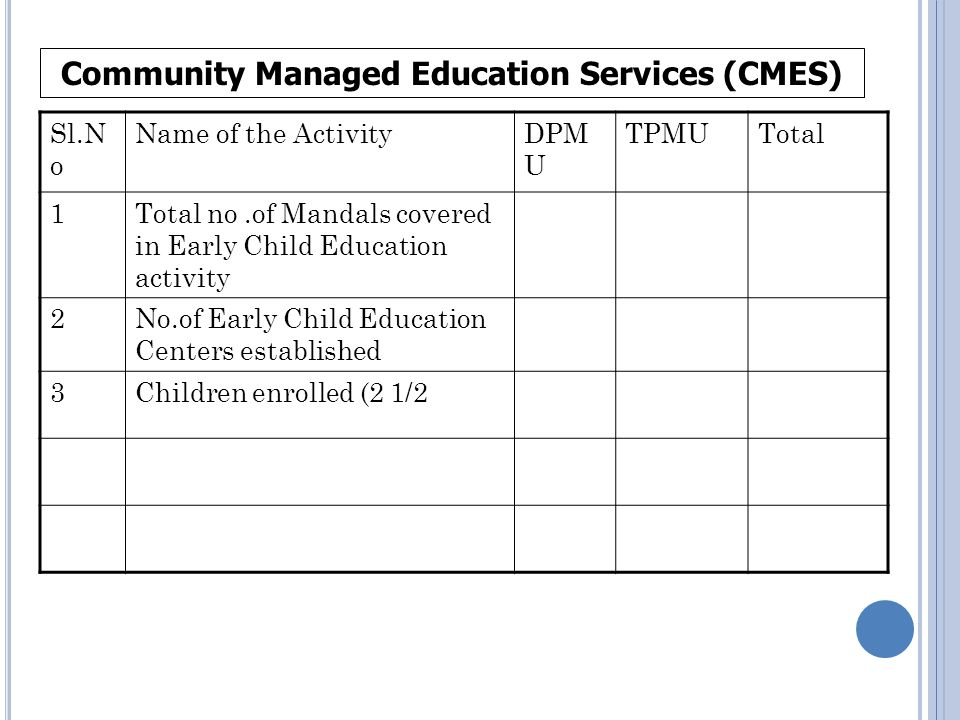 Sl.N o Name of the ActivityDPM U TPMUTotal 1Total no.of Mandals covered in Early Child Education activity 2No.of Early Child Education Centers established 3Children enrolled (2 1/2 Community Managed Education Services (CMES)