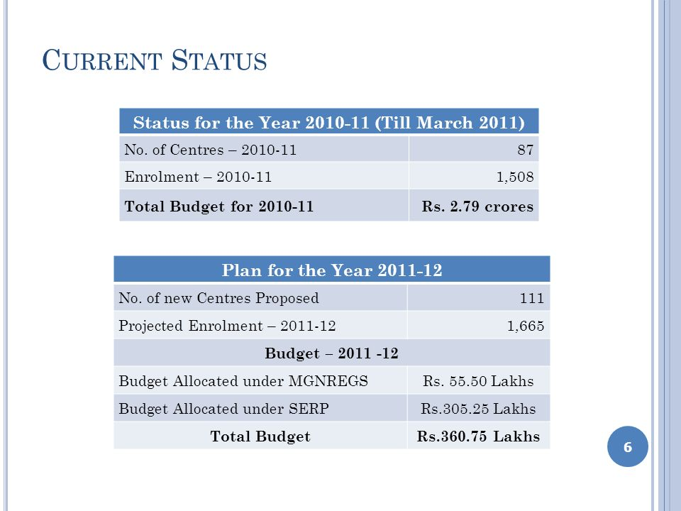 C URRENT S TATUS Status for the Year 2010-11 (Till March 2011) No. of Centres – 2010-1187 Enrolment – 2010-111,508 Total Budget for 2010-11Rs. 2.79 cr