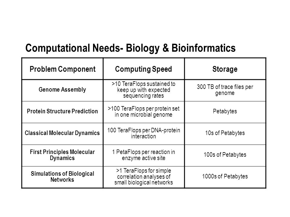 Computational Needs- Biology & Bioinformatics Problem ComponentComputing SpeedStorage Genome Assembly >10 TeraFlops sustained to keep up with expected sequencing rates 300 TB of trace files per genome Protein Structure Prediction >100 TeraFlops per protein set in one microbial genome Petabytes Classical Molecular Dynamics 100 TeraFlops per DNA-protein interaction 10s of Petabytes First Principles Molecular Dynamics 1 PetaFlops per reaction in enzyme active site 100s of Petabytes Simulations of Biological Networks >1 TeraFlops for simple correlation analyses of small biological networks 1000s of Petabytes