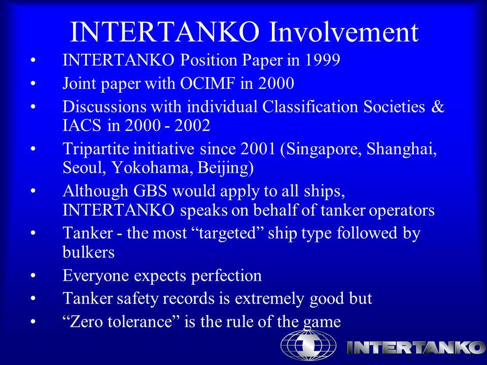 Tanker incidents and age development Source:LMIS/Informa/INTERTANKO %
