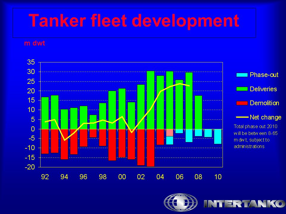 Tanker fleet development m dwt