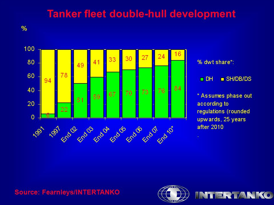 Tanker fleet double-hull development Source: Fearnleys/INTERTANKO %