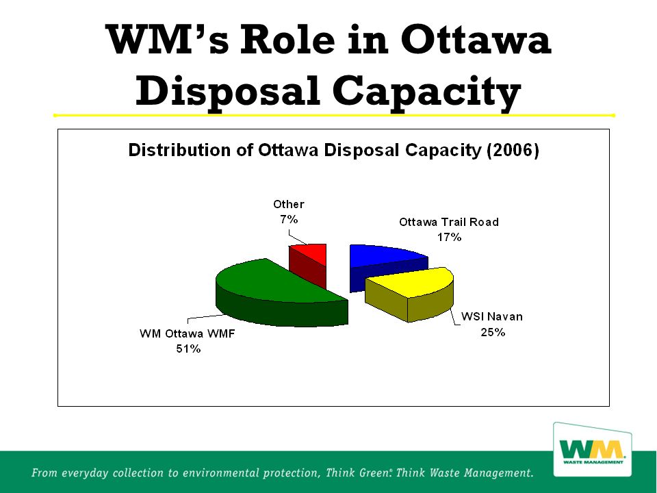 WMs Role in Ottawa Disposal Capacity