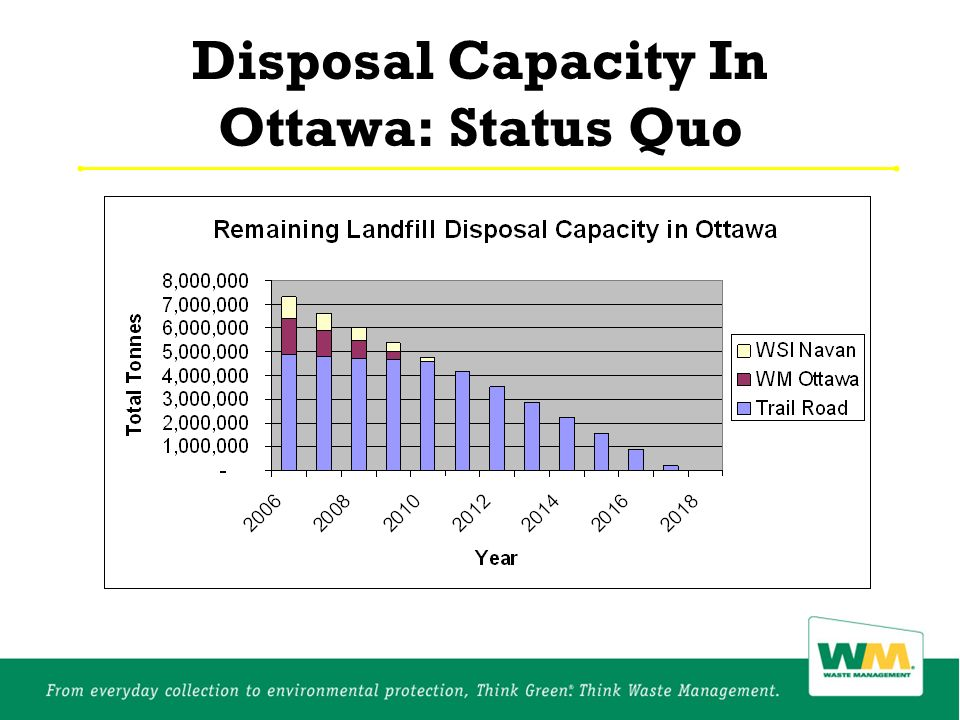 Disposal Capacity In Ottawa: Status Quo