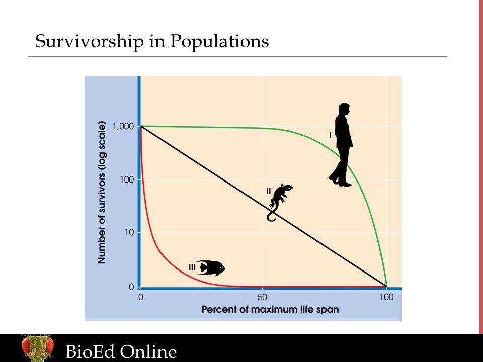 www.BioEdOnline.org BioEd Online Survivorship in Populations
