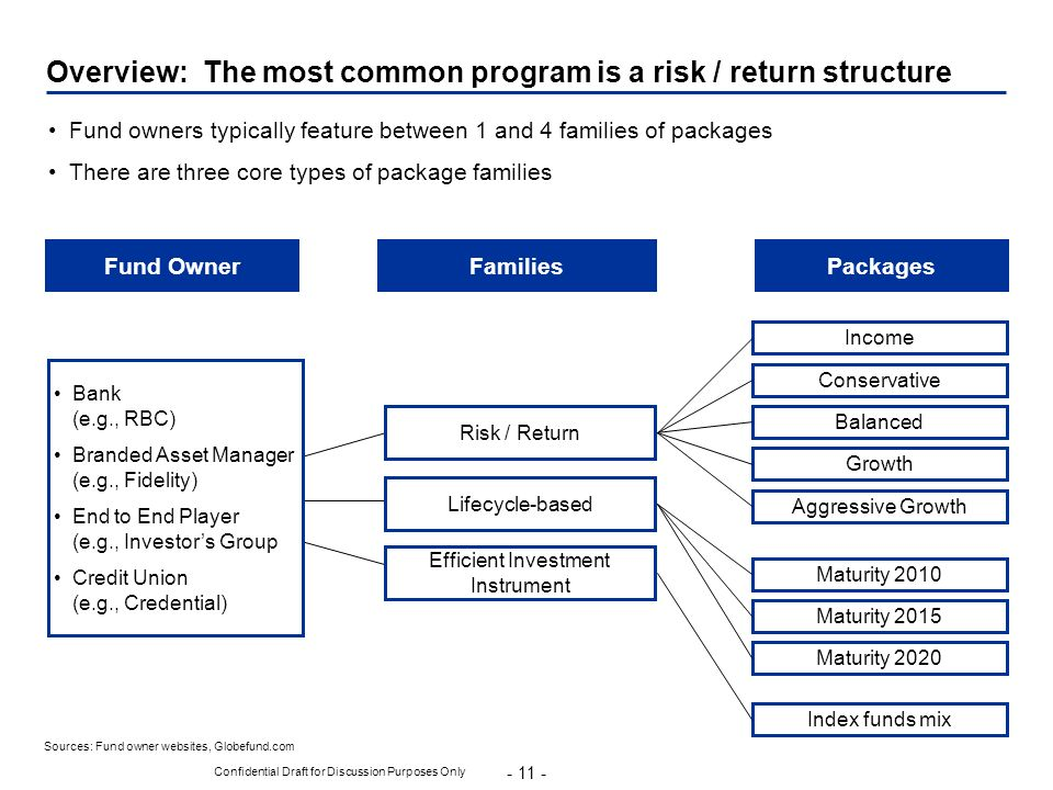 - 11 - Confidential Draft for Discussion Purposes Only Overview: The most common program is a risk / return structure Sources: Fund owner websites, Gl