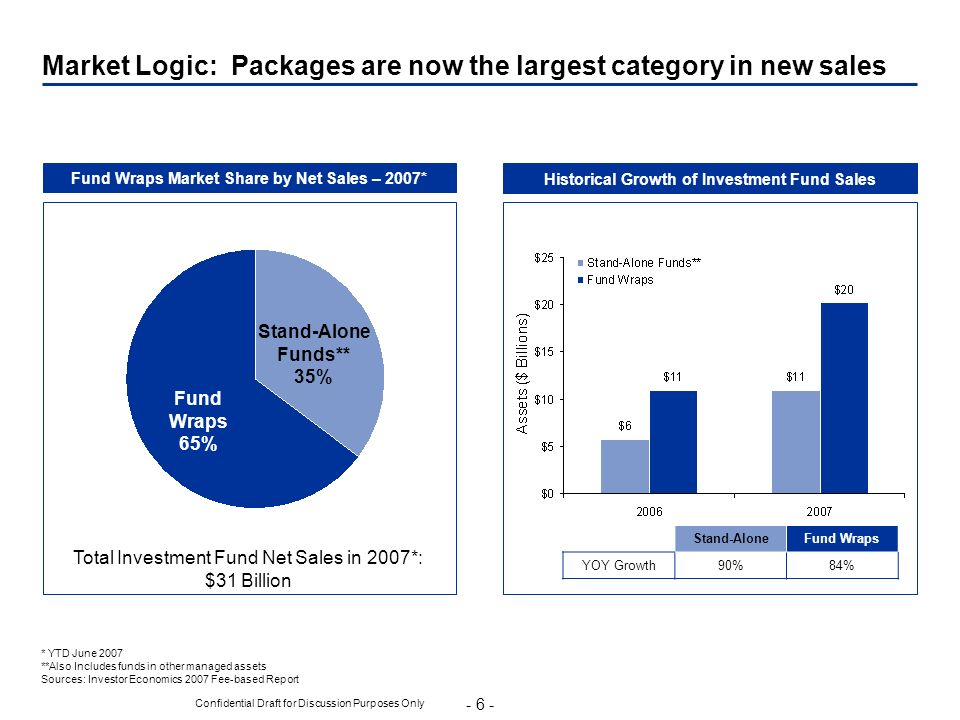 - 6 - Confidential Draft for Discussion Purposes Only Market Logic: Packages are now the largest category in new sales Fund Wraps Market Share by Net