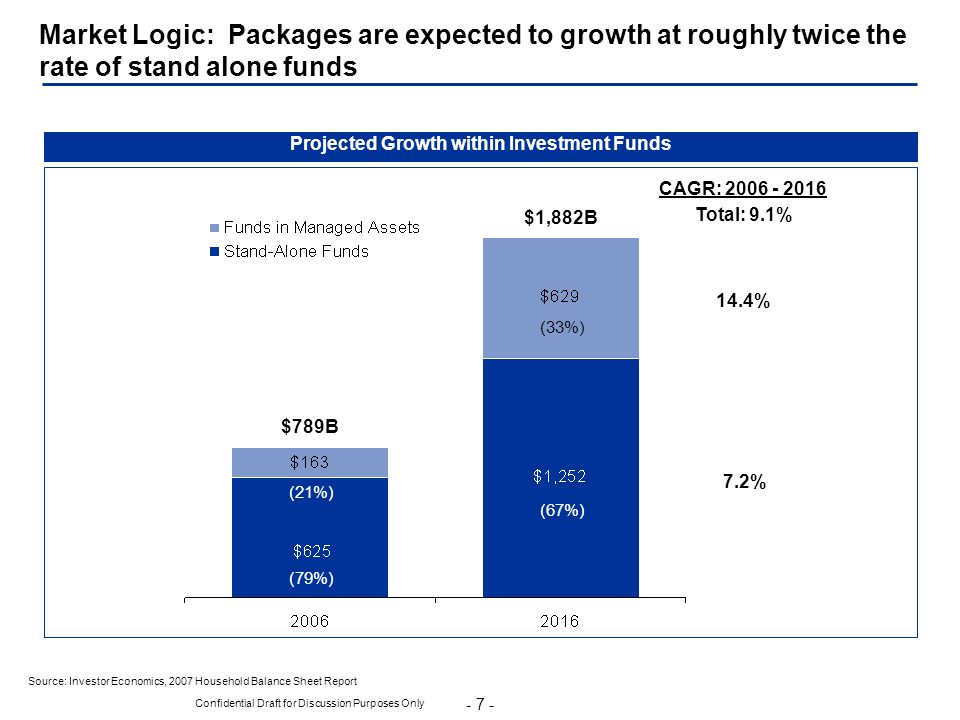 - 7 - Confidential Draft for Discussion Purposes Only Market Logic: Packages are expected to growth at roughly twice the rate of stand alone funds Sou