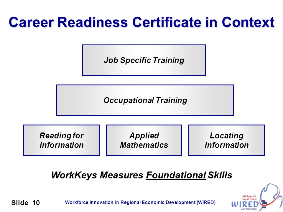 Workforce Innovation in Regional Economic Development (WIRED) Slide 10 Career Readiness Certificate in Context Reading for Information Job Specific Tr