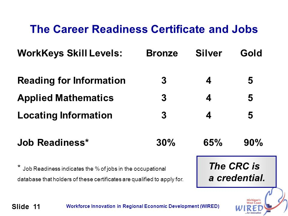 Workforce Innovation in Regional Economic Development (WIRED) Slide 11 The Career Readiness Certificate and Jobs WorkKeys Skill Levels: Bronze Silver