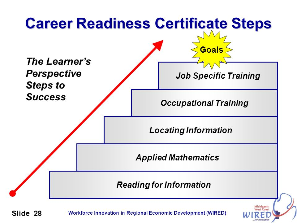 Workforce Innovation in Regional Economic Development (WIRED) Slide 28 Career Readiness Certificate Steps Reading for Information Job Specific Trainin