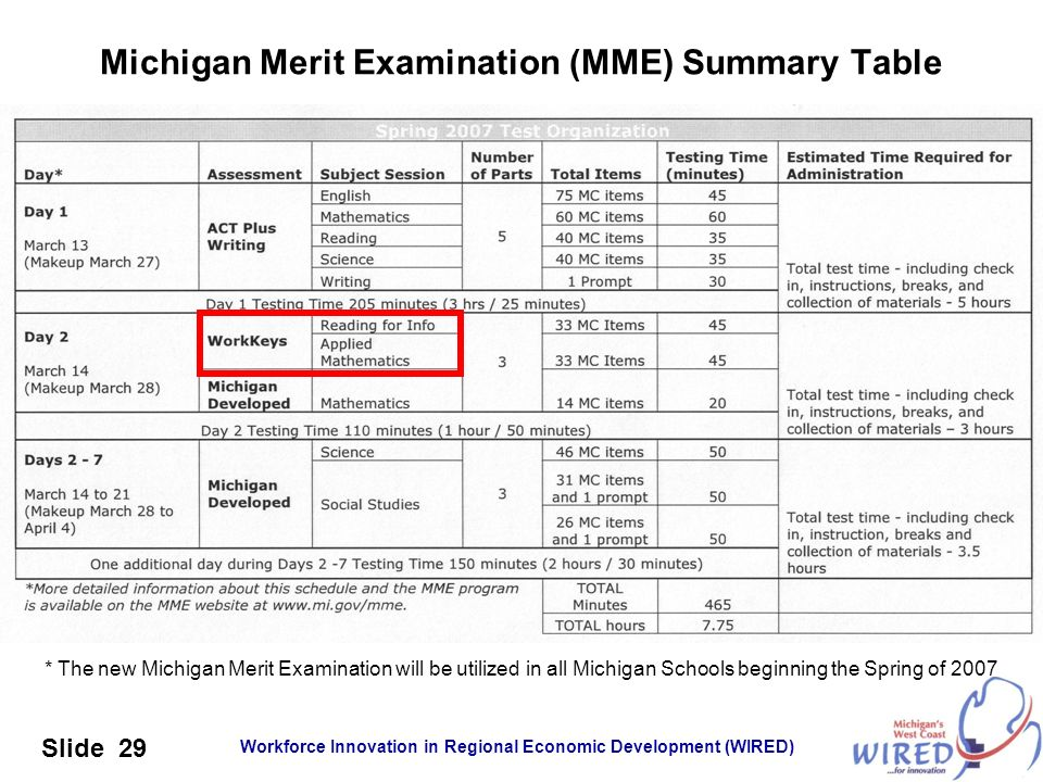 Workforce Innovation in Regional Economic Development (WIRED) Slide 29 Michigan Merit Examination (MME) Summary Table * The new Michigan Merit Examina