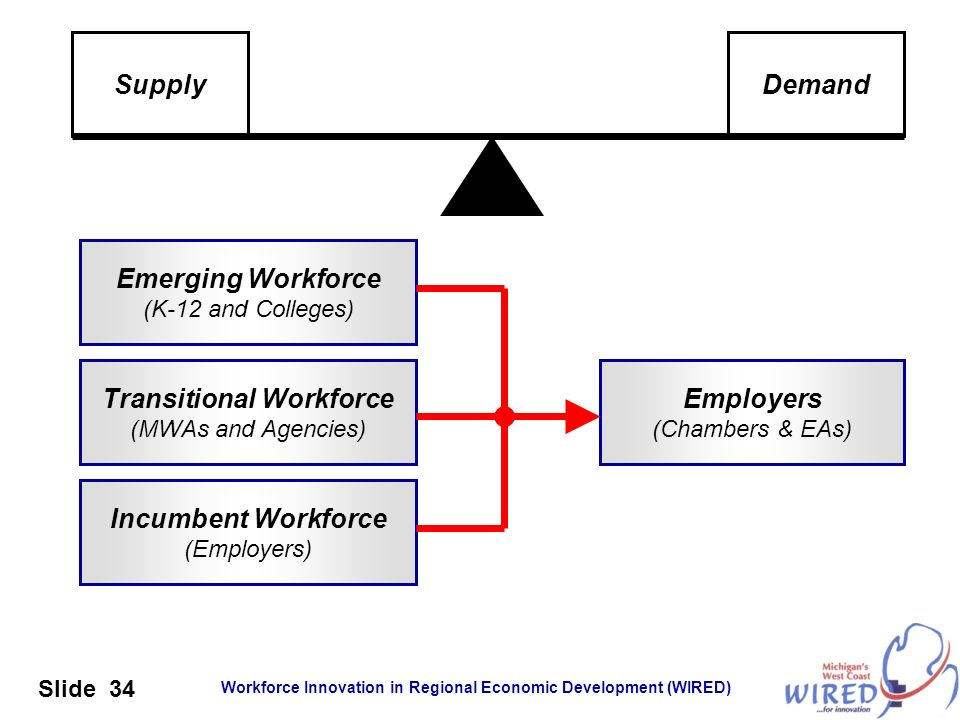 Workforce Innovation in Regional Economic Development (WIRED) Slide 34 Emerging Workforce (K-12 and Colleges) Transitional Workforce (MWAs and Agencie