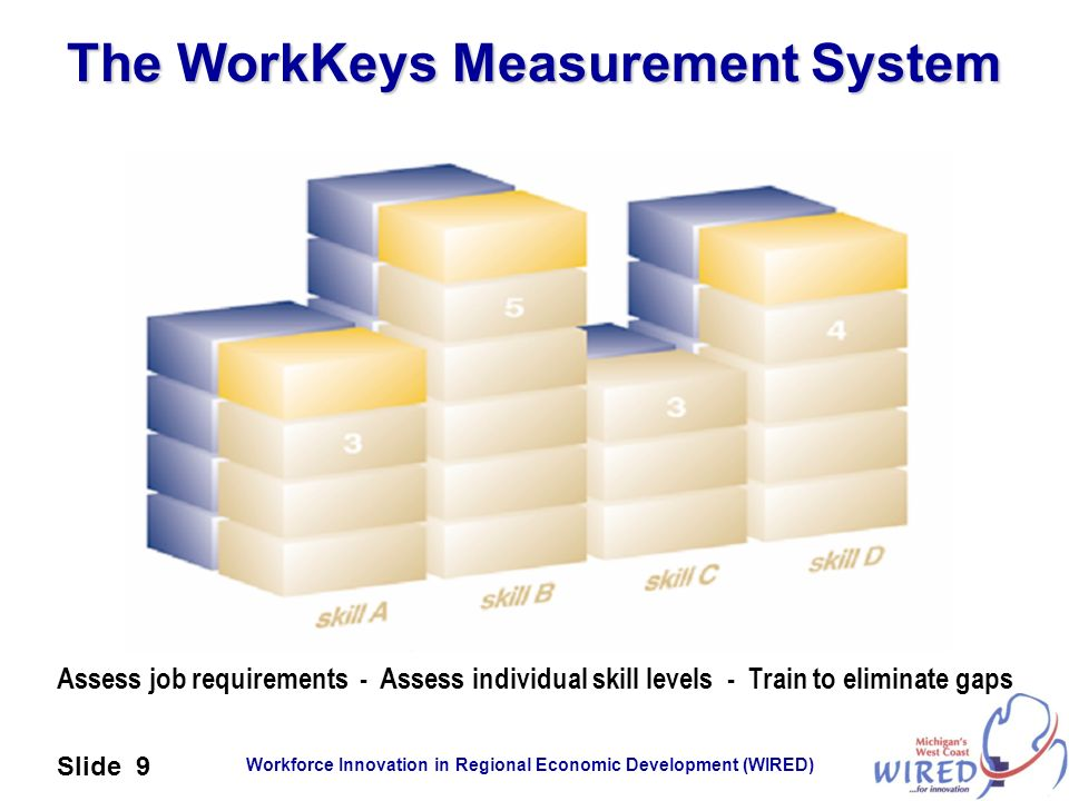 Workforce Innovation in Regional Economic Development (WIRED) Slide 9 The WorkKeys Measurement System Assess job requirements - Assess individual skil