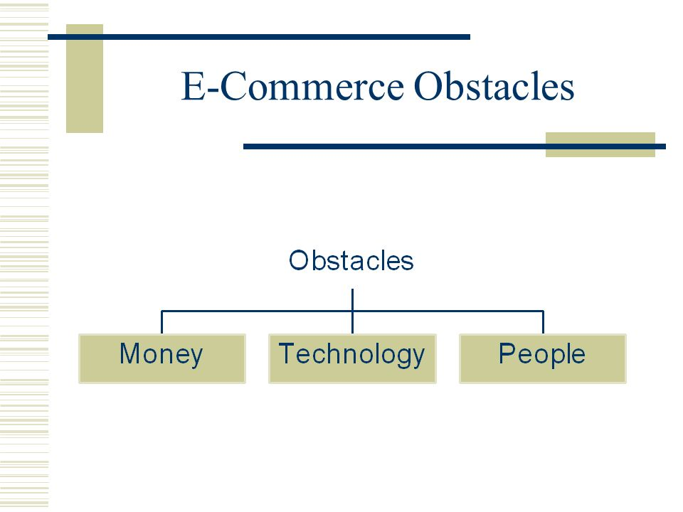E-Commerce Obstacles