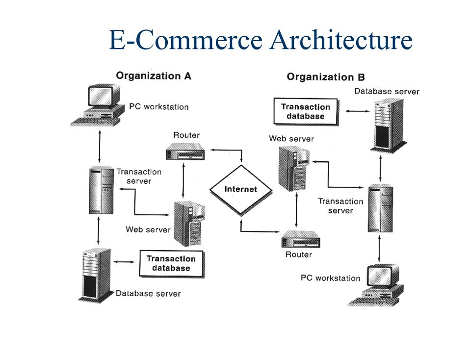 E-Commerce Architecture