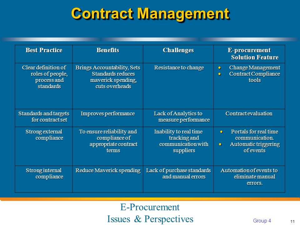 E-Procurement Issues & Perspectives 11 Group 4 Contract Management Best Practice BenefitsChallenges E-procurement Solution Feature Clear definition of roles of people, process and standards Brings Accountability, Sets Standards reduces maverick spending, cuts overheads Resistance to change Resistance to change Change Management Change Management Contract Compliance tools Contract Compliance tools Standards and targets for contract set Improves performance Lack of Analytics to measure performance Contract evaluation Strong external compliance To ensure reliability and compliance of appropriate contract terms Inability to real time tracking and communication with suppliers Portals for real time communication.