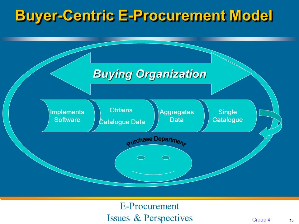 E-Procurement Issues & Perspectives 15 Group 4 Buyer-Centric E-Procurement Model Buying Organization Implements Software Obtains Catalogue Data Aggregates Data Single Catalogue