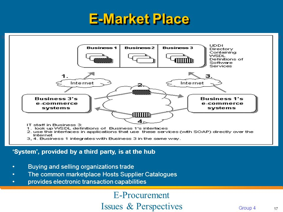 E-Procurement Issues & Perspectives 17 Group 4 System , provided by a third party, is at the hub Buying and selling organizations trade The common marketplace Hosts Supplier Catalogues provides electronic transaction capabilities E-Market Place