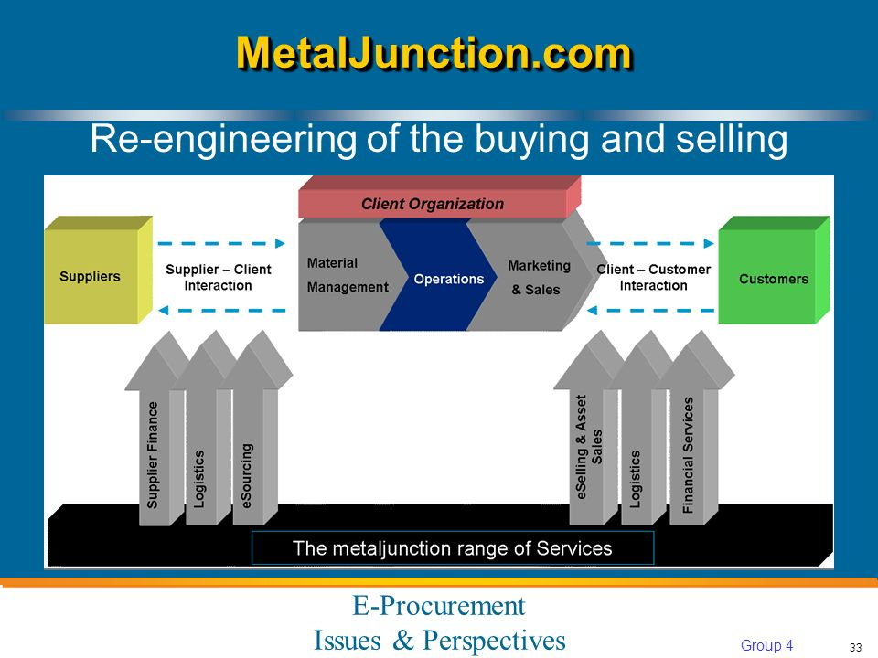 E-Procurement Issues & Perspectives 33 Group 4 MetalJunction.comMetalJunction.com Re-engineering of the buying and selling
