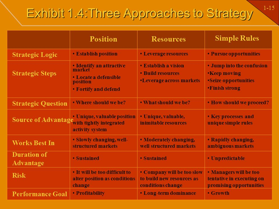 1-15 Exhibit 1.4:Three Approaches to Strategy PositionResources Simple Rules Strategic Logic Strategic Steps Strategic Question Source of Advantage Wo