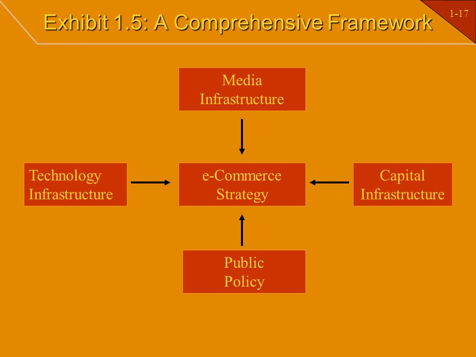 1-17 Exhibit 1.5: A Comprehensive Framework Media Infrastructure e-Commerce Strategy Public Policy Technology Infrastructure Capital Infrastructure