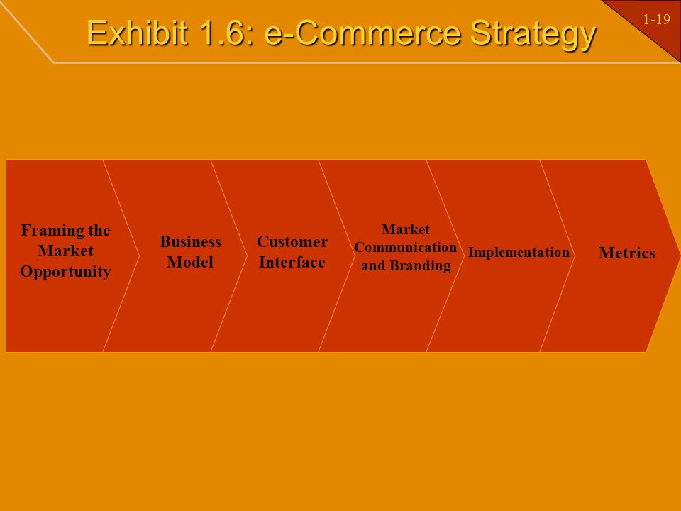 1-19 Exhibit 1.6: e-Commerce Strategy Framing the Market Opportunity Business Model Customer Interface Market Communication and Branding Implementatio