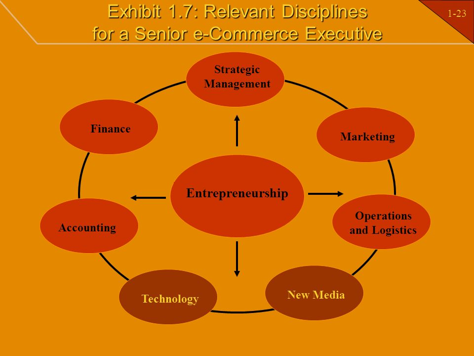 1-23 Exhibit 1.7: Relevant Disciplines for a Senior e-Commerce Executive Entrepreneurship Strategic Management Marketing Finance Operations and Logist