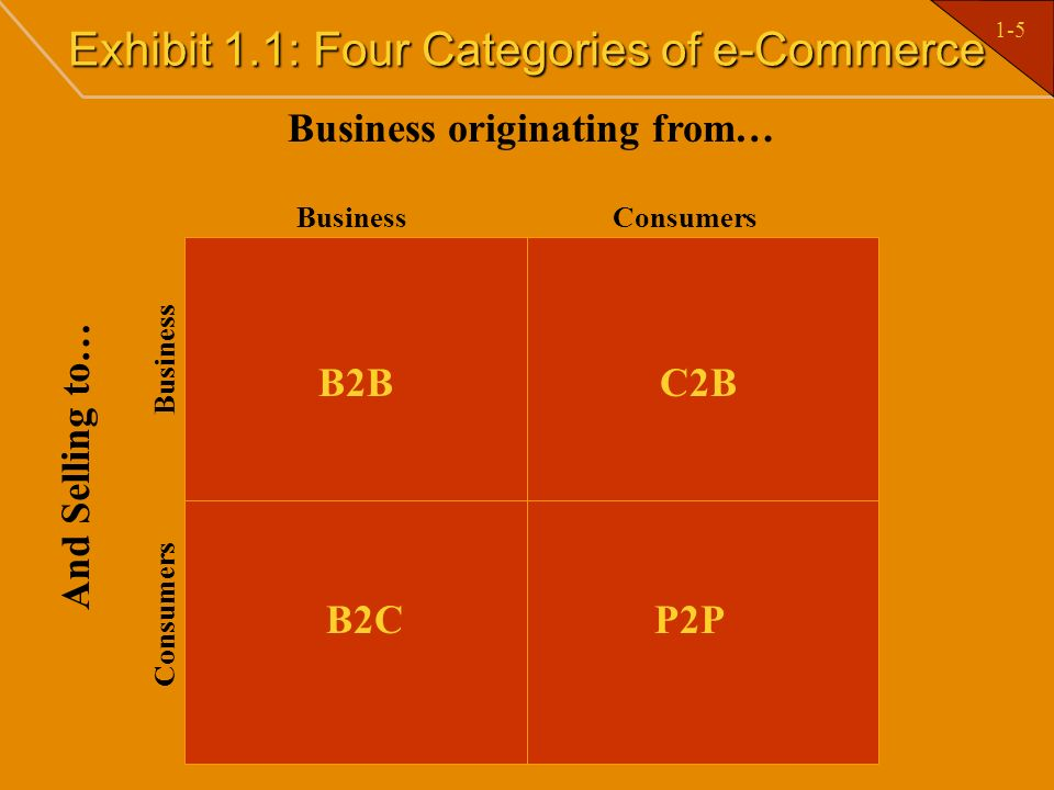 1-6 Distinct Categories of e-Commerce Business to Business (B2B) refers to the full spectrum of e-commerce that can occur between two organizations.