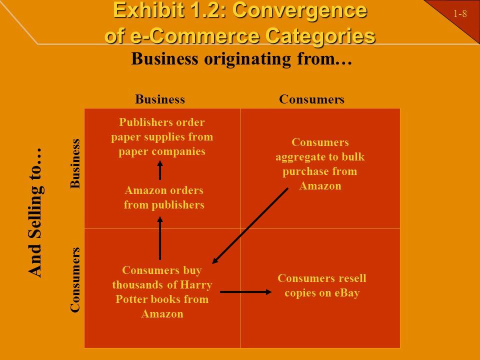 1-19 Exhibit 1.6: e-Commerce Strategy Framing the Market Opportunity Business Model Customer Interface Market Communication and Branding Implementation Metrics