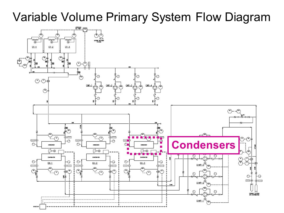Variable Volume Primary System Flow Diagram Condensers
