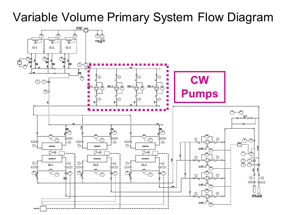 Variable Volume Primary System Flow Diagram CW Pumps