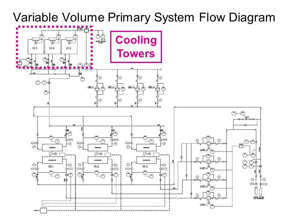 Variable Volume Primary System Flow Diagram Cooling Towers